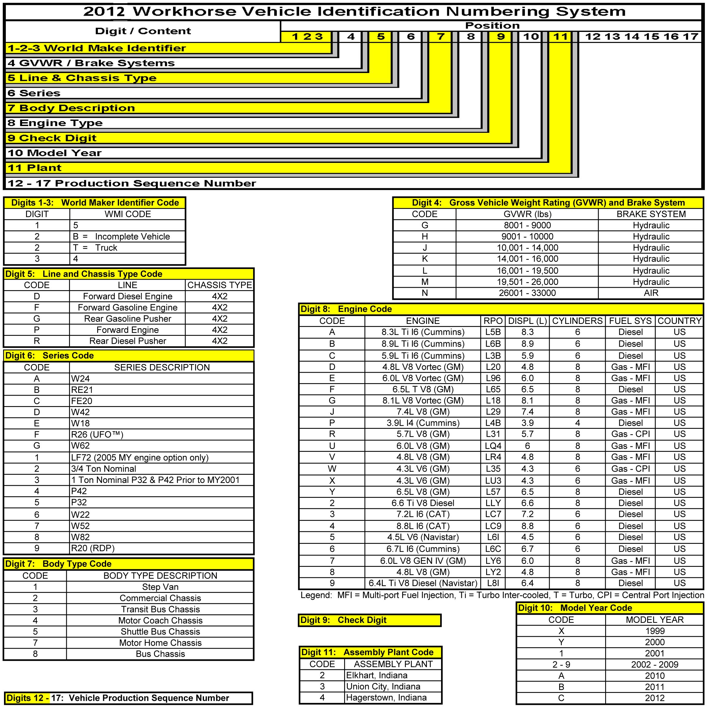 Chevy Motor Vin Number Lookup 1949 Decoder Workhorsevin